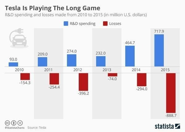chartoftheday_6250_tesla_is_playing_the_long_game_n_grande